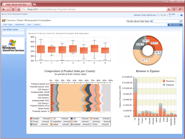 Pivot charting sharepoint dashboard