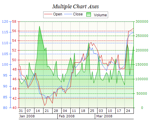 Chart reporting services multiple axes
