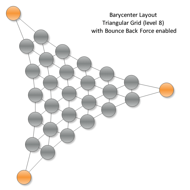 Barycenter tayout triangular grid
