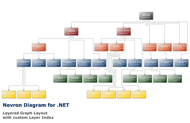 Layered graph layout with custom layer index