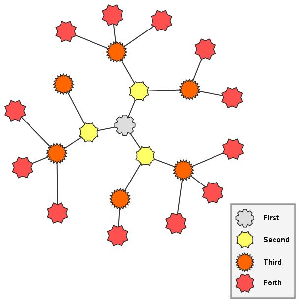 Radial graph layout 2