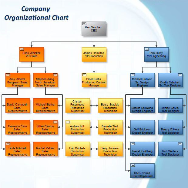 Tip over tree organizational structure