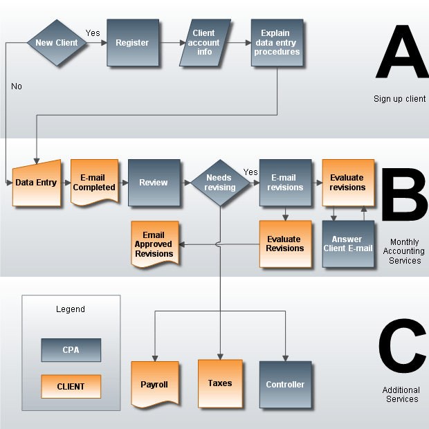 Workflow diagram 2