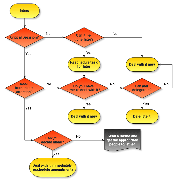 Flowchart shapes