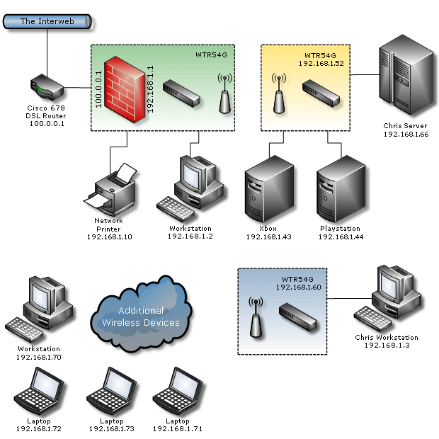 Nevron diagram visio like network diagram