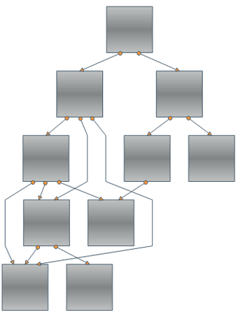 Orthogonal Routing False