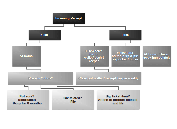 Layered tree layout diagram