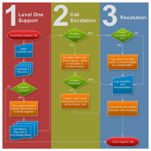 net flowchart control   flowchart  amp  flow diagram gallery   nevronsupport call flow