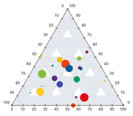 Ternary Bubble Chart