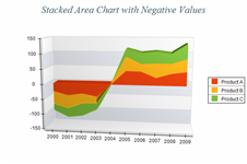 Stacked Area Chart with Negative Values