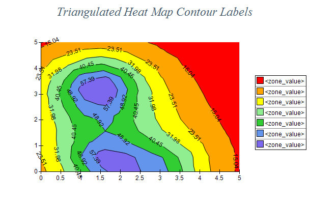 Triangulated Heat Map Contour Labels