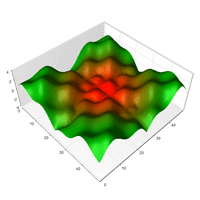 Grid Surface Chart Custom Colors