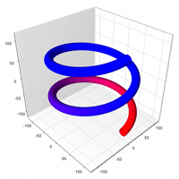 Mesh Surface Chart Custom Colors