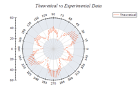 Polar Vector Chart Small