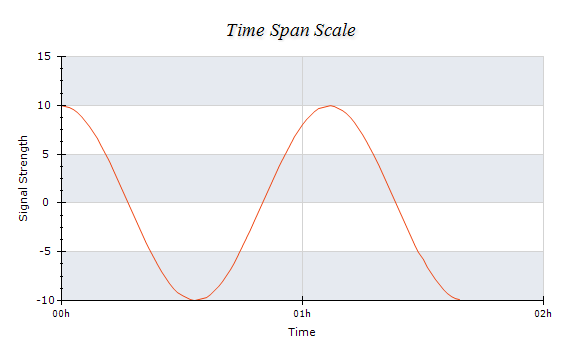 Time Span Scale Chart