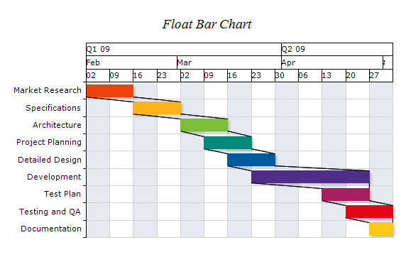 Float Bar Connector Lines Chart