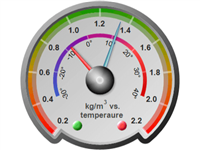Radial gauge with multiple pointers and multiple axes